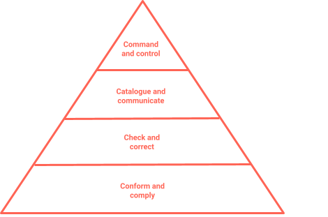 Hierarchical structure without people-oriented leadership